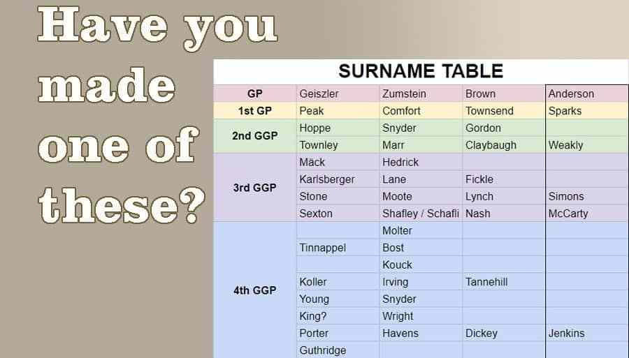 Surname table
