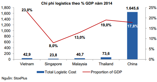 Cơ hội và thách thức của ngành Logistics tại Việt Nam